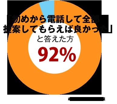 当社アンケートでは、初めから電話して全部提案してもらえば良かったとお答えいただいている方が、 なんと92%!! もいらっしゃいました。